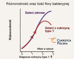 Flora bakteryjna w jelitach dzieci z cukrzycą typu 1