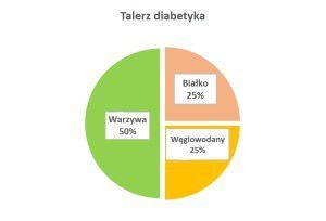 Talerz diabetyka to skuteczna metoda kontroli wagi i spożywanych węglowodanów.